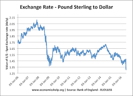 Forex Rates Dollar To Pound Syrian Pound Syp To United