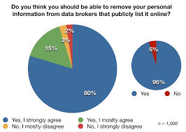 Data Broker Poll 95 Of Consumers Want To Remove Their Personal Information