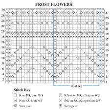 How To Read Lace Knitting Charts The Shape Of Lace