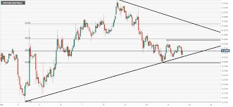 Ripple Technical Analysis Xrp Usd Finds Support At The