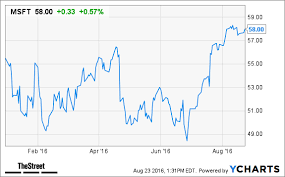 microsoft stock is this the time to sell microsoft stock thestreet