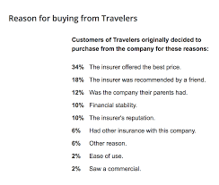 reasons to choose travelers auto insurance