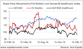 Dr Reddy Technical Chart Dr Reddys Lab Share Price Nse Bse Forecast News And Quotes
