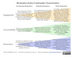 the restorative review caribbean restorative justice news rj continuum by john kidde white