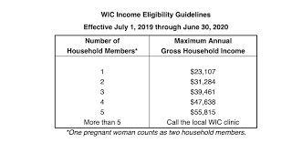 Wic Chart Income Idaho Wic Makes Annual Adjustment To Income Guidelines
