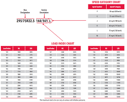Tire Load Index Chart Pdf Tire Codes