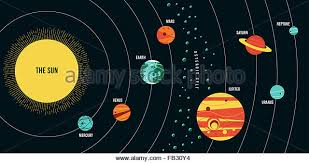 Solar System Chart Worksheet Simple Easy Solar System Diagram Drawing Of Solar System For
