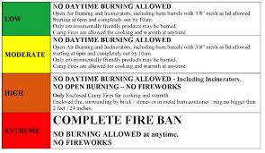 Ryerson Township Fire Prevention