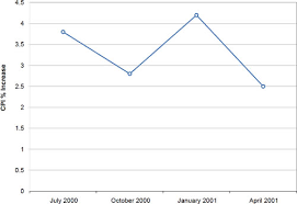 Chart To Show Percentage Increase Line Graphs