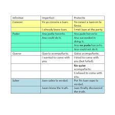Preterite And Imperfect Review Lessons Tes Teach