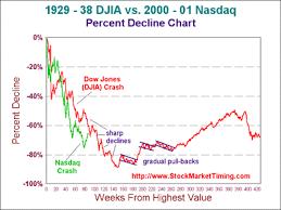 Nasdaq Vs Dow Chart Stockmarkettiming Com Djia Nasdaq Comparison