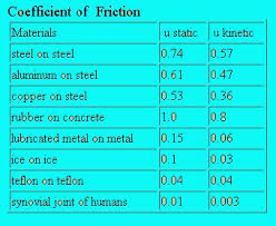 Coefficient Of Static Friction Chart Coefficient Of Friction Table Home Furniture Design Ideas