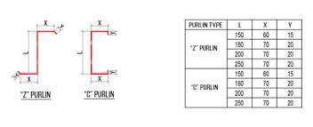 True Roof C And Z Purlin Aman Enterprises Id 20804636691