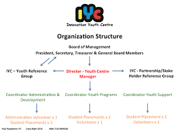 Youth Ministry Organizational Chart Organization Structure Innovation Youth Centre