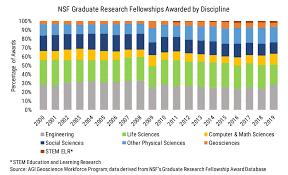 Nsf Org Chart Nsf Graduate Research Fellowships American Geosciences