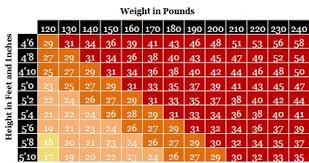 Obesity Chart For Women Why Use Bmi Obesity Prevention Source Harvard T H Chan