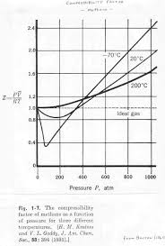 compressibility factor. compressibility factor: the factor z for methane at three different temperatures.