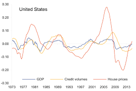 Credit Cycle Chart How Distinct Are Financial Cycles From Business Cycles