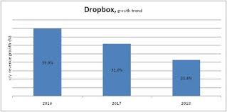 Dropbox Chart Dropbox Posts Upbeat Earnings Look Out For Sequential