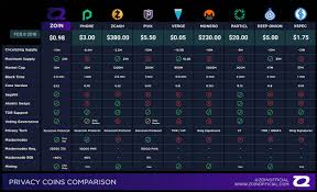 Privacy Coins Comparison Chart Cryptocurrencies