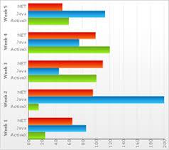 2d Bar Chart Working With 2d Bar Chart Data Infragistics Windows Forms