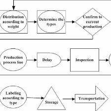 The Process Flow Chart Of Js Factory Download Scientific