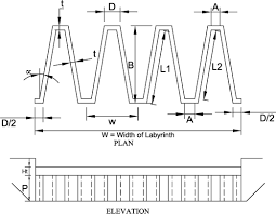 Irrigation Weir Design Experimental Studies On Flow Over Labyrinth Weir Journal