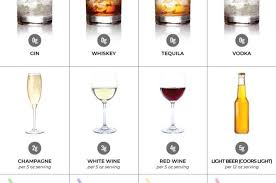 The distillation process strips all of these components from the final product, reducing it to nothing but water, alcohol, and a host of congeners that give the whiskey its flavor and aroma. Guide To Low Carb Alcohol Top 26 Drinks What To Avoid