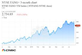 Nyse Fang Index Falls Into Correction Territory