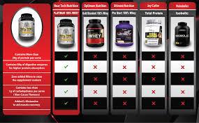 Whey Protein Brand Comparison Chart Details About Nz Platinum 100 Whey Protein Isolate Wpi L Gltamine Pepsin Optimum Bountie