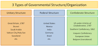 Federalism Basic Structure Of Government United States