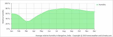Bangalore Humidity Chart Average Monthly Humidity In Bangalore Karnataka India