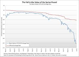 Syrian Pound To Usd Chart Syrias Dirty Secret Inflation Hits 200 Percent