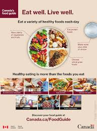 Food Portion Size Chart Canadas Food Guide Wikipedia