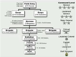 Pin By Rona Moriah On Stratocracy Reference In 2019 Army