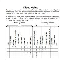 Decimal Point Places Chart Sample Decimal Place Value Chart 12 Documents In Word Pdf