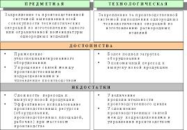 Производственный процесс и его организация во времени Реферат Рисунок 1 1 Принцип специализации