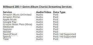 Amazon World Music Charts