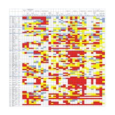 Design To Learn Communication Matrix Matrix Approach
