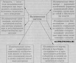 Понятие структура и виды политической системы общества Политология Структура политической системы