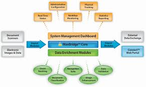 Software Classification Chart Software Overview