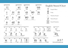 The symbols shown include those in the international phonetic alphabet (ipa) and added material. Ipa The Sound Of English