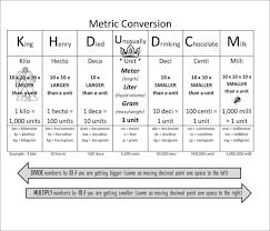 Mass Metric Conversion Chart Metric Conversion Chart For