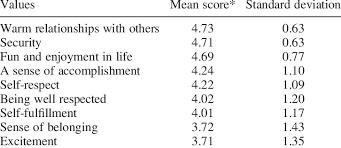 List Of Values List Of Values Average Scores Of Older Japanese N 314
