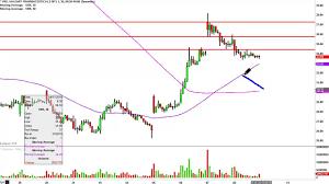 Valeant Pharmaceuticals International Vrx Stock Chart Technical Analysis For 04 08 16