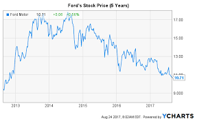 Ford Stock Quote