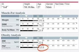 How To Find Out Fat Percentage Why You Need To Know Your Body Fat Percentage Inbody Usa