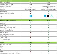 comparison between edraw visio comparison of floor plan freatures