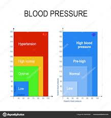 Images Blood Pressure Chart Blood Pressure Chart Blood