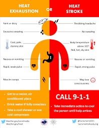 Heat Cool Air Conditioner Nws Heat Safety Common Heat Illnesses Heat Exhaustion And Heat
